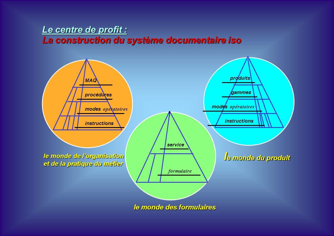 le monde de lorganisation et de la pratique du métier l e monde du produit le monde des formulaires MAQ procédures modes opératoires instructions prod