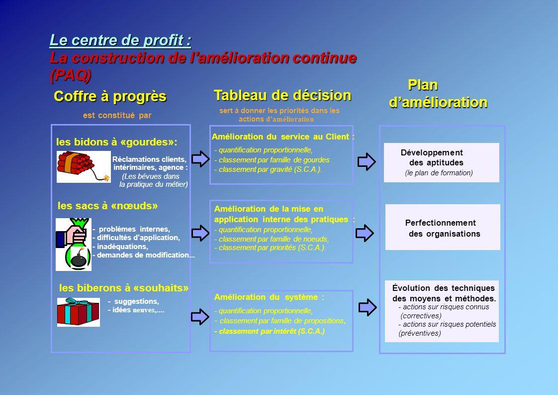 Plan Coffre à progrès Tableau de décision damélioration les bidons à «gourdes»: les sacs à «nœuds» les biberons à «souhaits» est constitué par Réclama