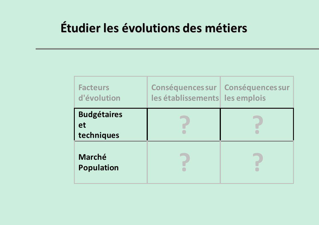 Étudier les évolutions des métiers Facteurs d'évolution Conséquences sur les établissements Conséquences sur les emplois Budgétaires et techniques ??
