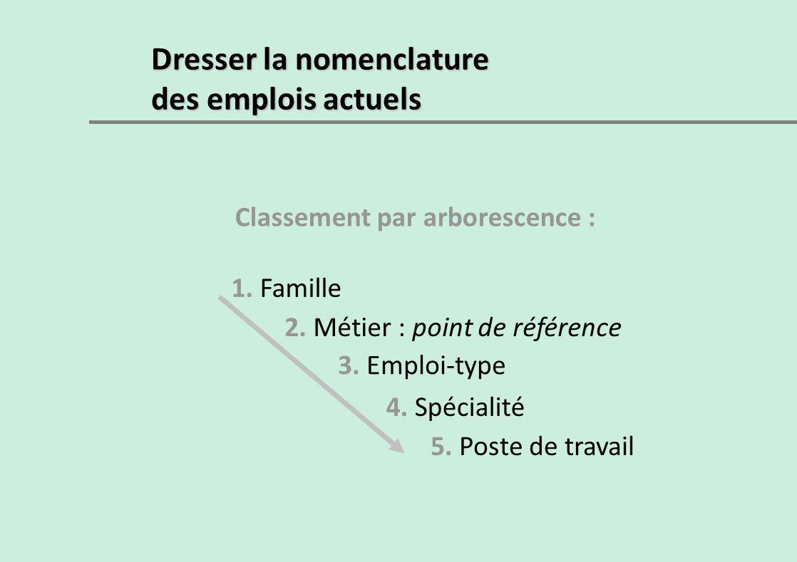 Dresser la nomenclature des emplois actuels Classement par arborescence : 1. Famille 2. Métier : point de référence 3. Emploi-type 4. Spécialité 5. Po