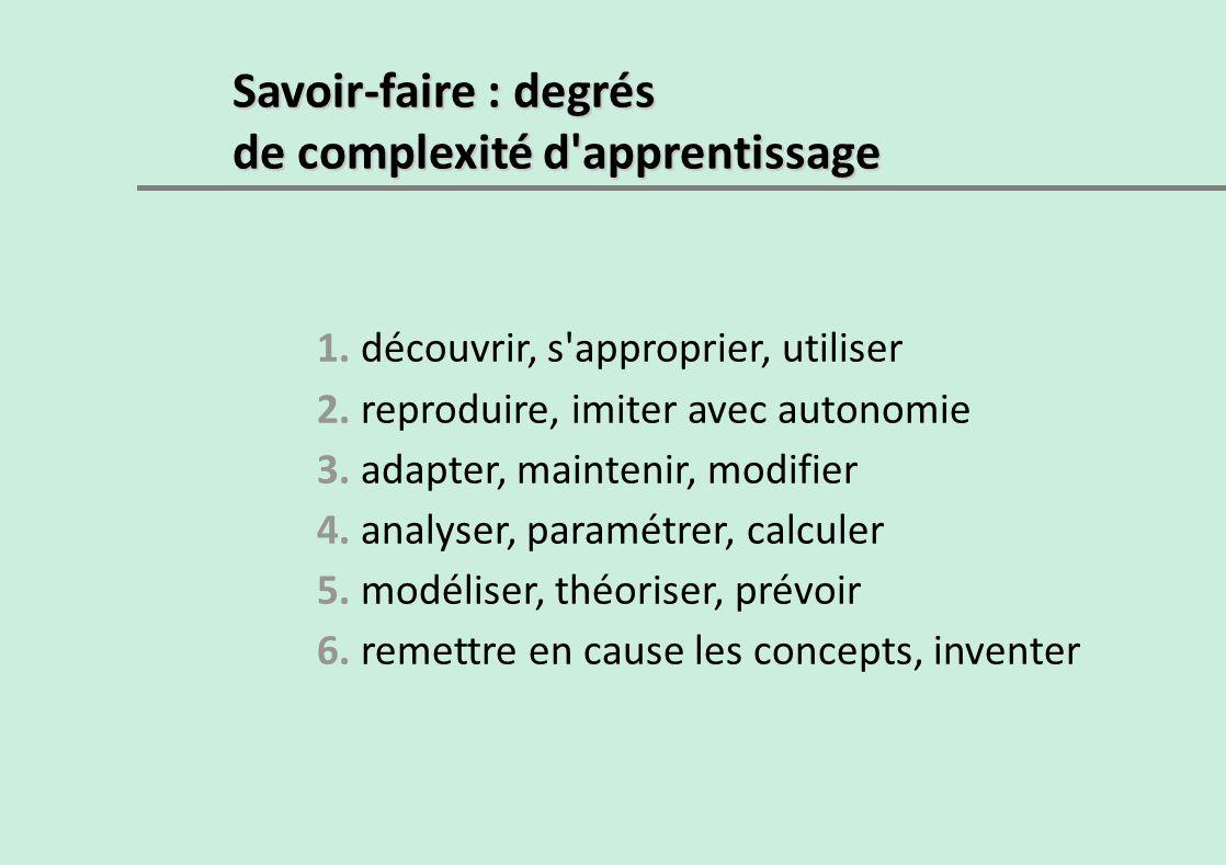 Savoir-faire : degrés de complexité d'apprentissage 1. découvrir, s'approprier, utiliser 2. reproduire, imiter avec autonomie 3. adapter, maintenir, m