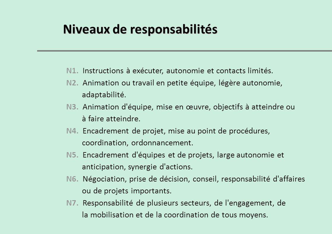Niveaux de responsabilités N1. Instructions à exécuter, autonomie et contacts limités. N2. Animation ou travail en petite équipe, légère autonomie, ad