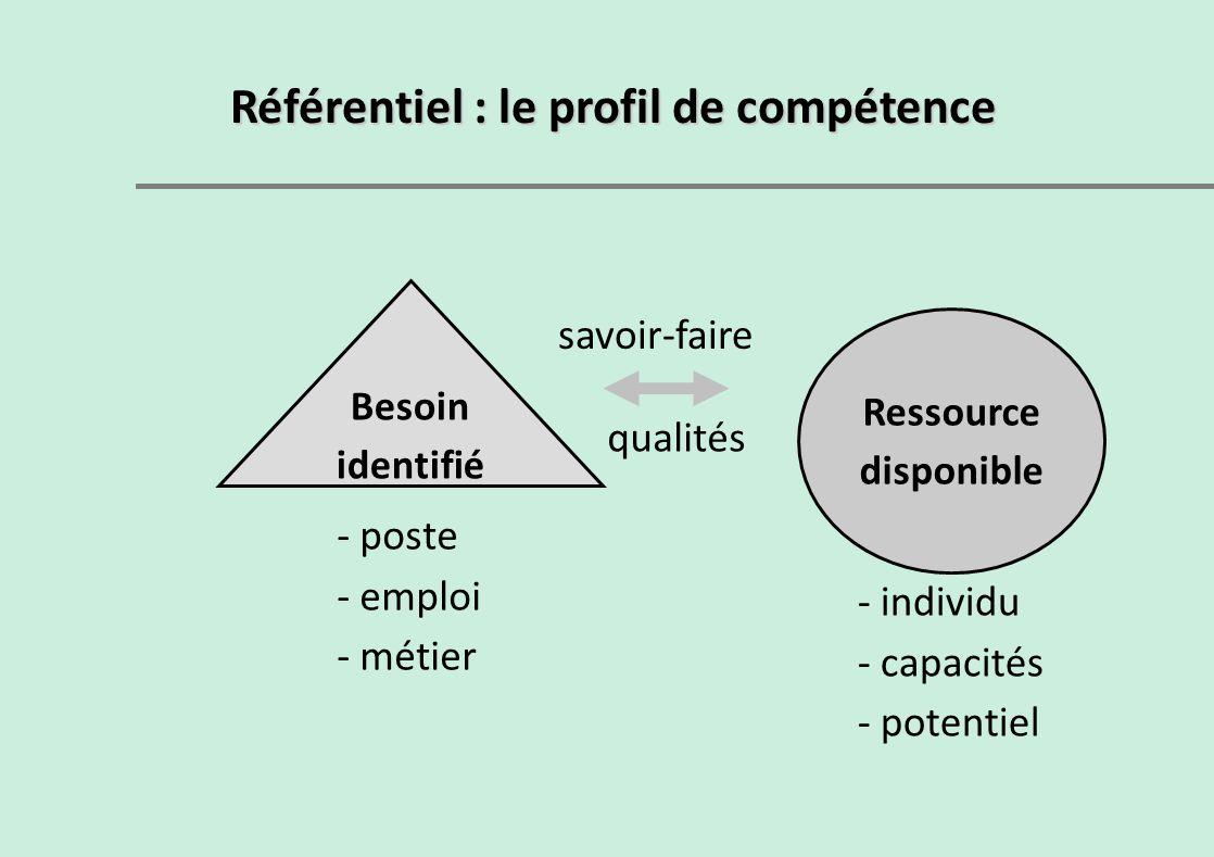 Besoin identifié Ressource disponible Référentiel : le profil de compétence - poste - emploi - métier - individu - capacités - potentiel savoir-faire