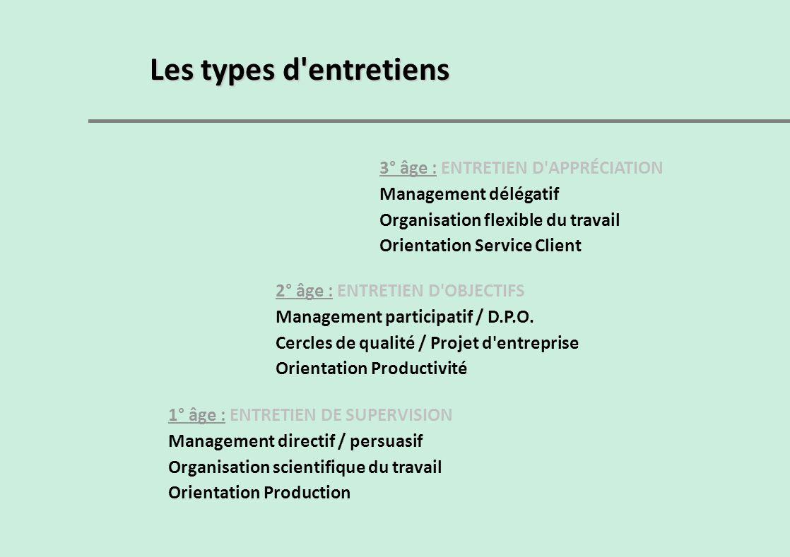 1° âge : ENTRETIEN DE SUPERVISION Management directif / persuasif Organisation scientifique du travail Orientation Production 2° âge : ENTRETIEN D'OBJ