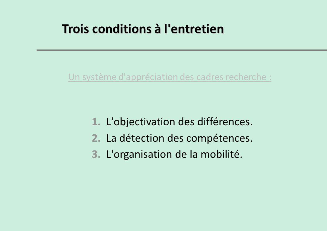 Trois conditions à l'entretien Un système d'appréciation des cadres recherche : 1. L'objectivation des différences. 2. La détection des compétences. 3
