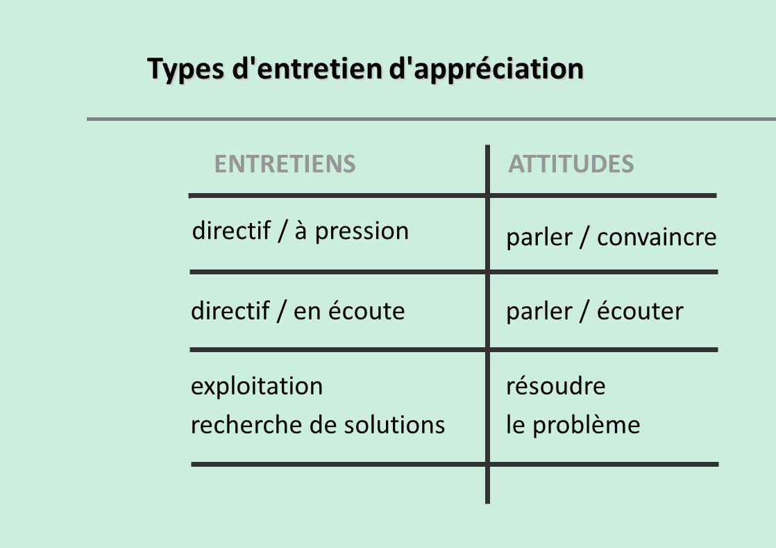 Types d'entretien d'appréciation ENTRETIENS directif / à pression directif / en écoute exploitation recherche de solutions ATTITUDES parler / convainc