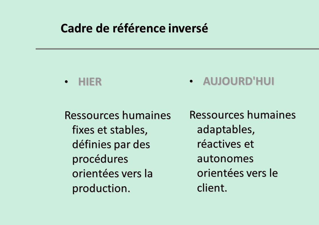 Cadre de référence inversé HIER HIER Ressources humaines fixes et stables, définies par des procédures orientées vers la production. AUJOURD'HUI AUJOU