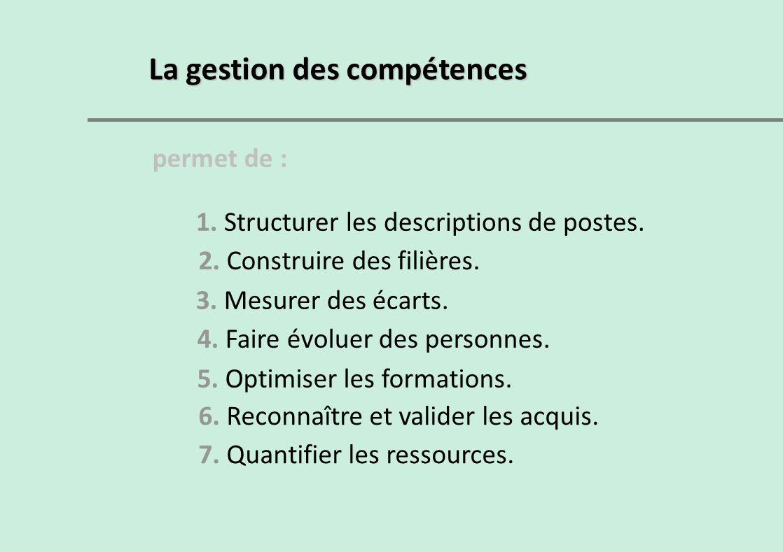 La gestion des compétences permet de : 1. Structurer les descriptions de postes. 2. Construire des filières. 3. Mesurer des écarts. 4. Faire évoluer d