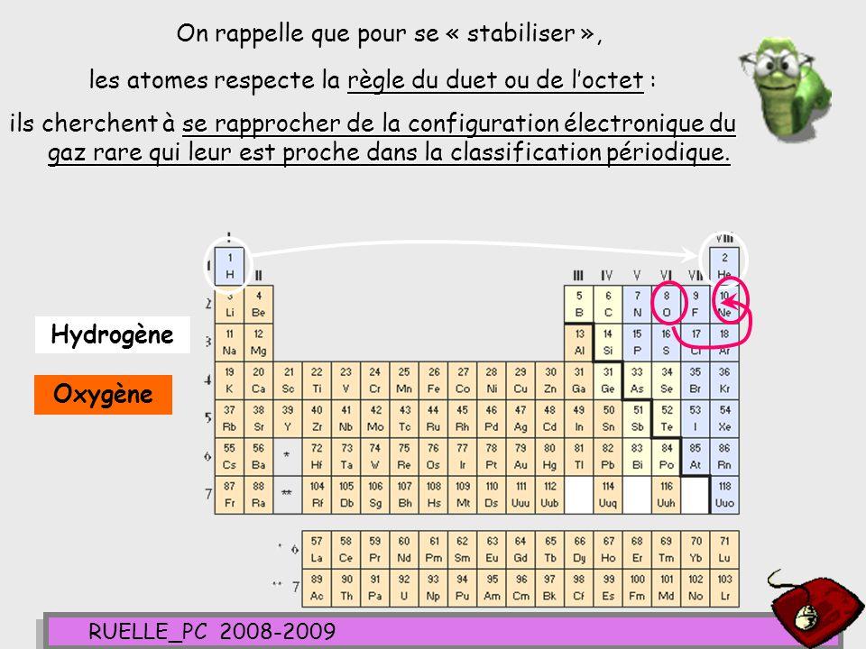 RUELLE_PC 2008-2009 MOLECULEEau H2OH2O ATOMES H(Z=1) O(Z=8) Structure électronique (K) 1 (K) 2 (L) 6 Nombre délectrons externes n e 116 Nombre de liaisons covalentes n L DUET (Z<4) DUET (Z<4) OCTET (Z>4) Nombre de doublets non liants n NL REPRESENTATION DE LEWIS nom de la règle ( duet ou octet) 4°- On écrit le nom de la règle ( duet ou octet) que latome considéré doit respecter