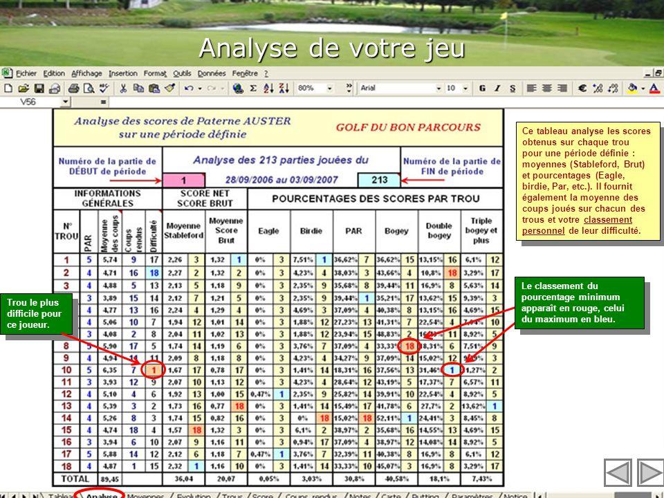 Tableau : vos scores Moyennes des scores stroke play, stableford, brut et de la différence avec le PAR des parties jouées. Moyennes du jeu sur chaque