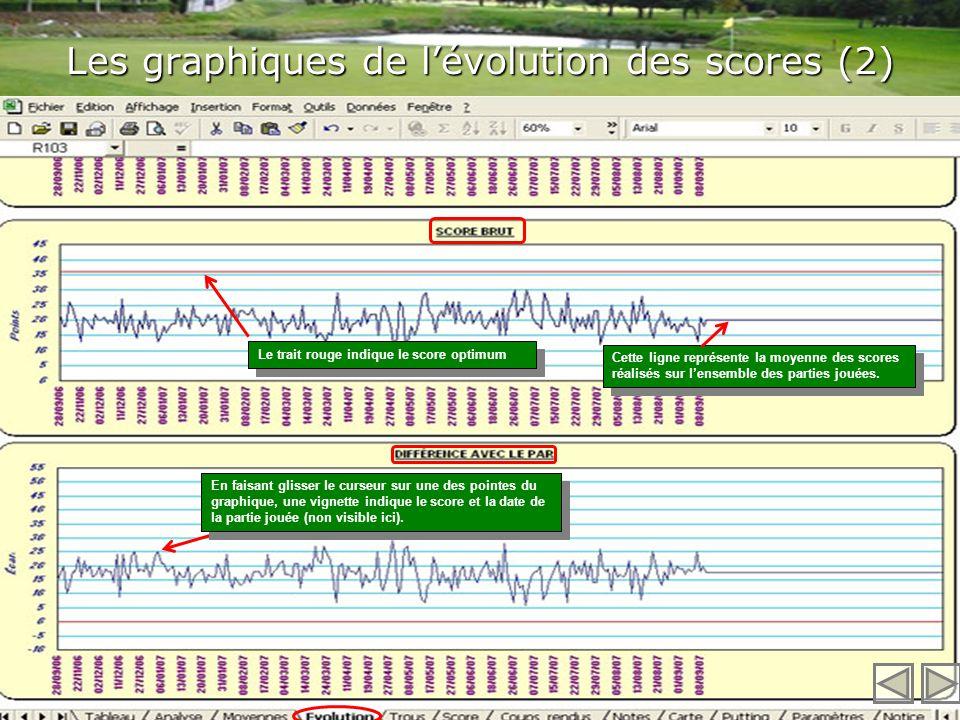 Les graphiques de lévolution des scores (1) Le sous-titre indique le nombre et la période des parties jouées. Laxe des ordonnées affiche les paramètre