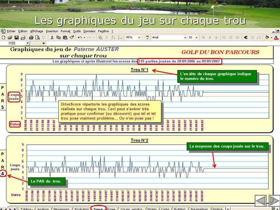 Les graphiques de lévolution des scores (2) Le trait rouge indique le score optimum Cette ligne représente la moyenne des scores réalisés sur lensembl