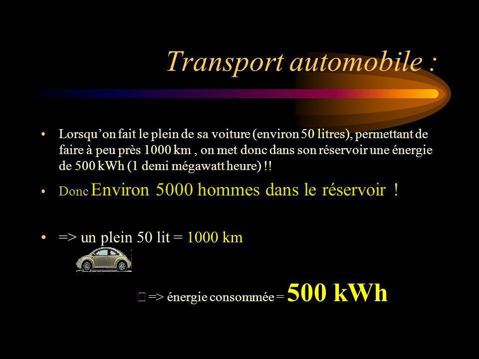 Transport automobile : Lorsquon fait le plein de sa voiture (environ 50 litres), permettant de faire à peu près 1000 km, on met donc dans son réservoi