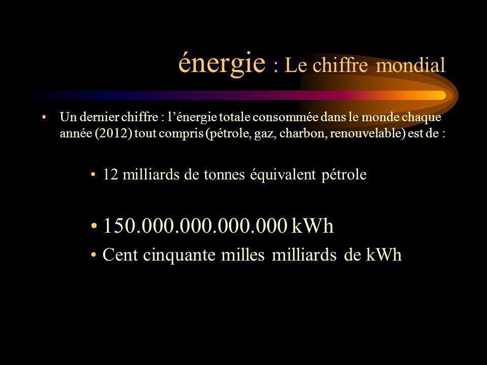 énergie : Le chiffre mondial Un dernier chiffre : lénergie totale consommée dans le monde chaque année (2012) tout compris (pétrole, gaz, charbon, ren
