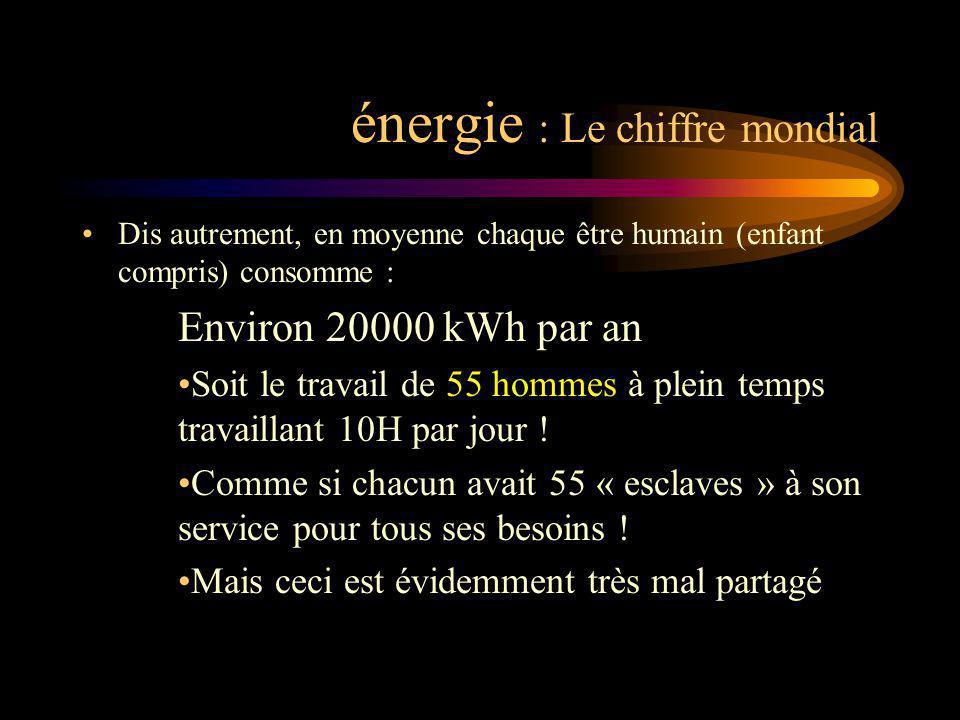 énergie : Le chiffre mondial Dis autrement, en moyenne chaque être humain (enfant compris) consomme : Environ 20000 kWh par an Soit le travail de 55 h