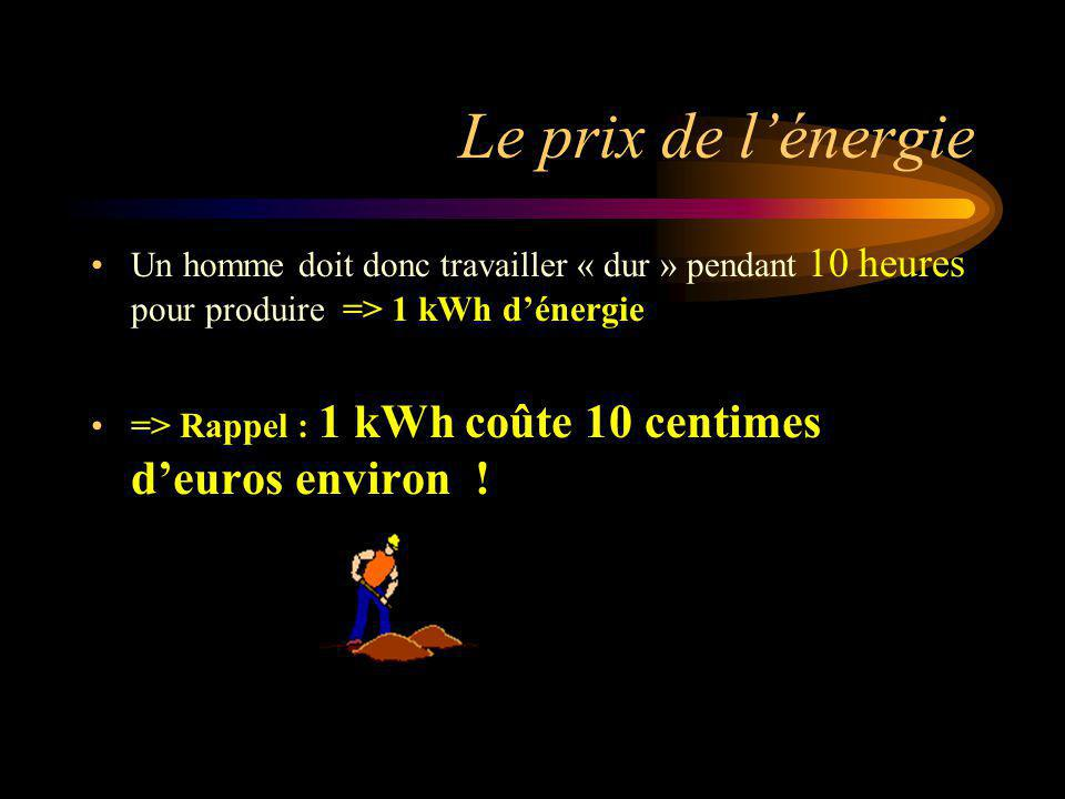 Le prix de lénergie Un homme doit donc travailler « dur » pendant 10 heures pour produire => 1 kWh dénergie => Rappel : 1 kWh coûte 10 centimes deuros