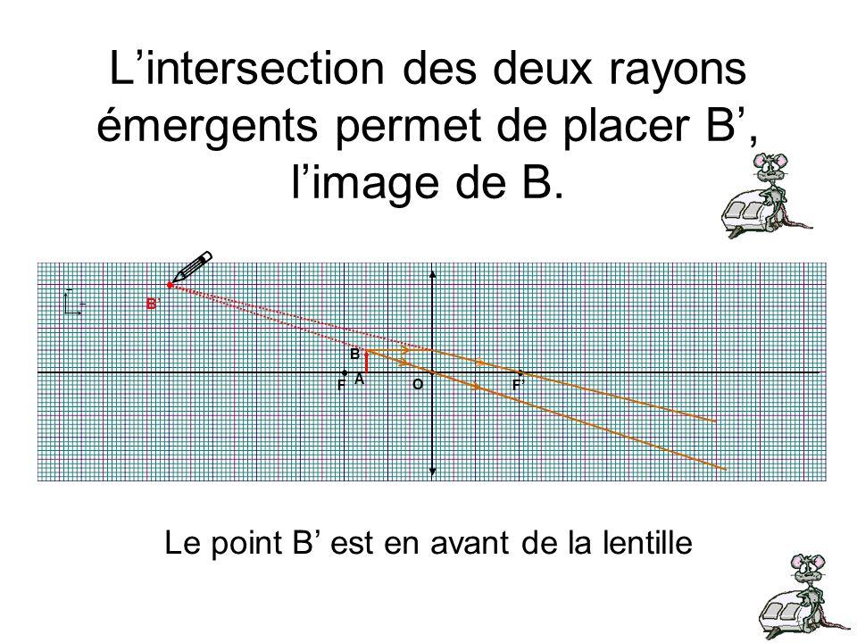 + + F F O B Lintersection des deux rayons émergents permet de placer B, limage de B. Le point B est en avant de la lentille F F O B A