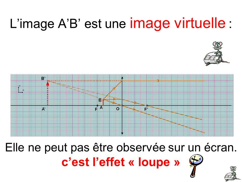 Limage AB est une image virtuelle : + + F F O F F O B A Elle ne peut pas être observée sur un écran. cest leffet « loupe » A B
