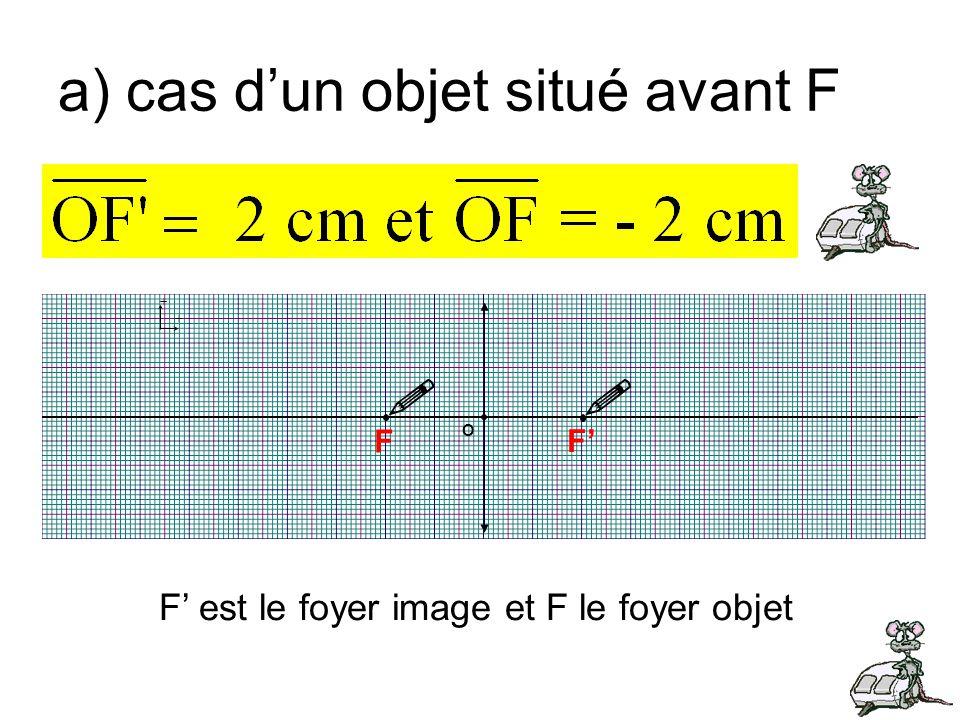 a) cas dun objet situé avant F + + F F O F est le foyer image et F le foyer objet