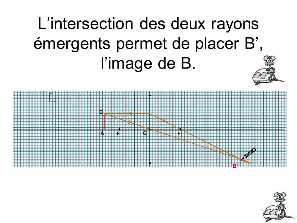 + + B A F F O B Lintersection des deux rayons émergents permet de placer B, limage de B.