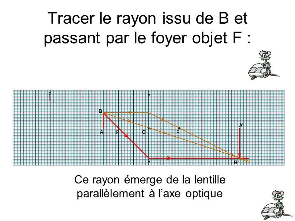 Tracer le rayon issu de B et passant par le foyer objet F : + + B A F F O B A Ce rayon émerge de la lentille parallèlement à laxe optique