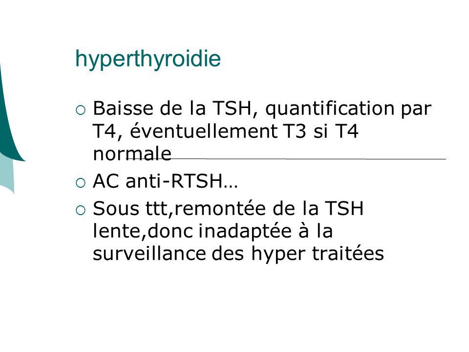 hyperthyroidie Baisse de la TSH, quantification par T4, éventuellement T3 si T4 normale AC anti-RTSH… Sous ttt,remontée de la TSH lente,donc inadaptée à la surveillance des hyper traitées