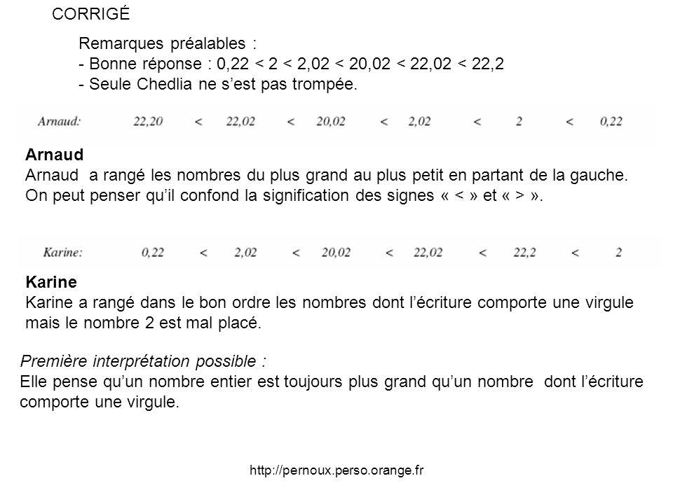 http://pernoux.perso.orange.fr Remarques préalables : - Bonne réponse : 0,22 < 2 < 2,02 < 20,02 < 22,02 < 22,2 - Seule Chedlia ne sest pas trompée.