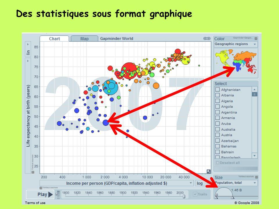 Des statistiques sous format graphique