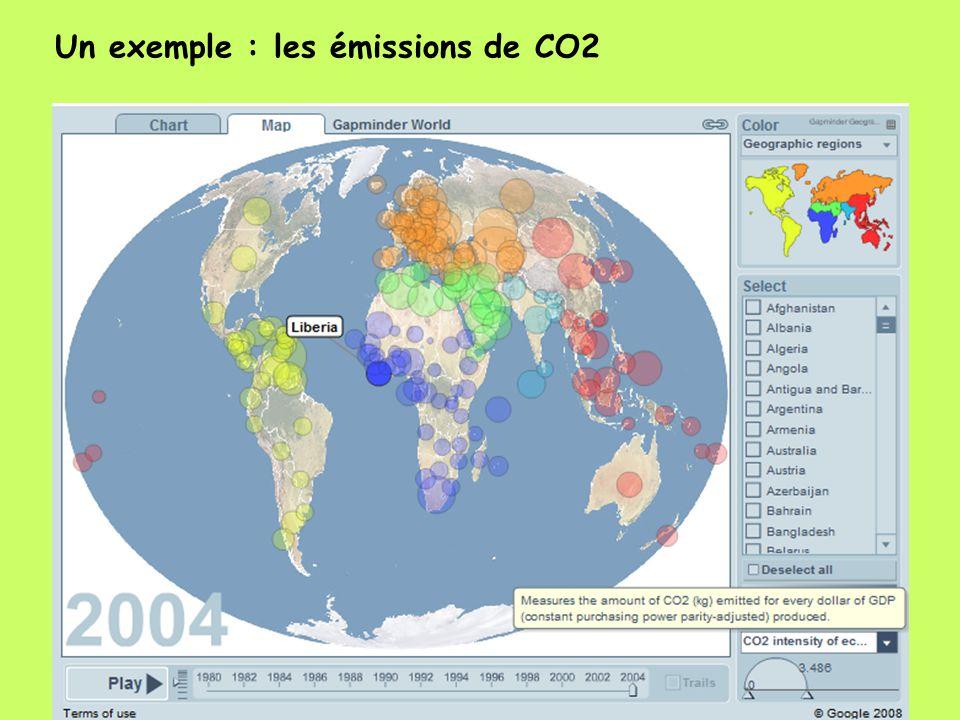 Un exemple : les émissions de CO2