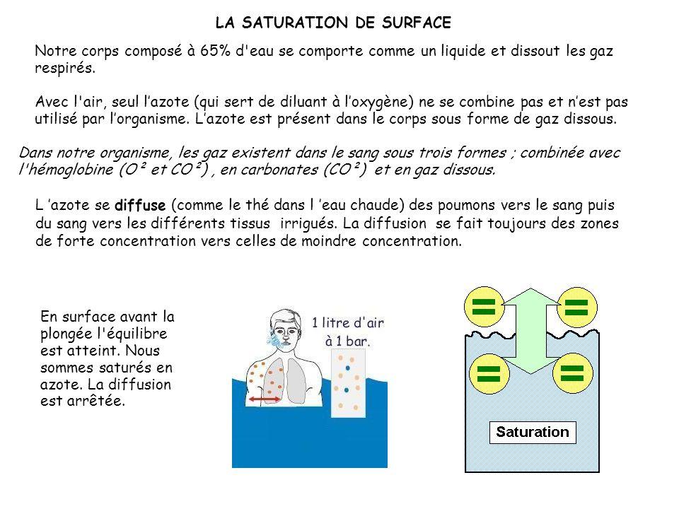 La plupart des gaz sont solubles dans les liquides. Cette solubilité n'est pas constante et dépend de la nature de chaque gaz, de la nature du liquide