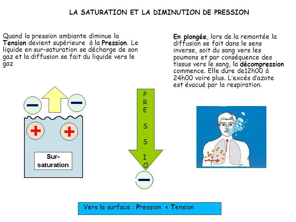 Avec l'augmentation de la pression l'équilibre entre Tension et Pression est rompu et la diffusion reprend vers le liquide en sous-saturation. Vers la