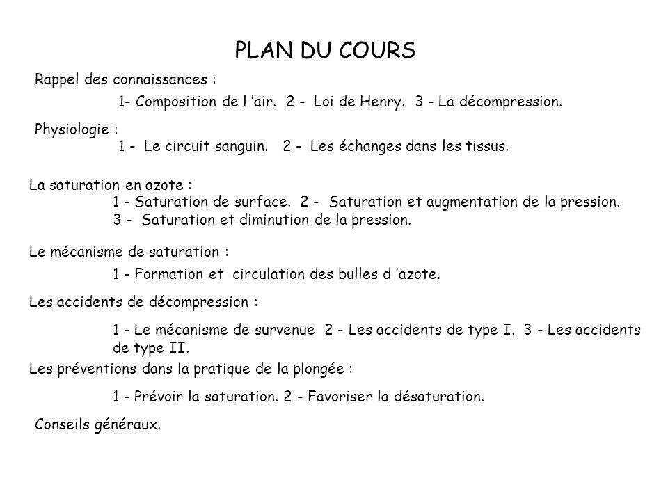 PLAN DU COURS Rappel des connaissances : 1- Composition de l air.
