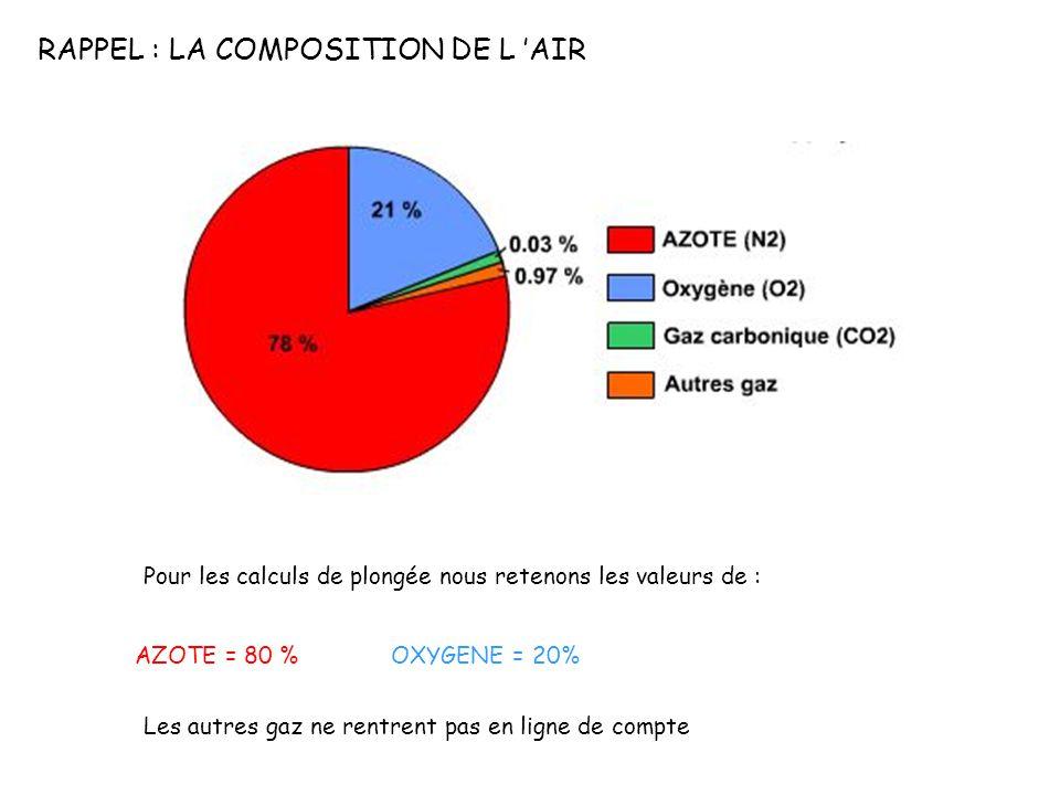 RAPPEL : LA COMPOSITION DE L AIR Pour les calculs de plongée nous retenons les valeurs de : AZOTE = 80 %OXYGENE = 20% Les autres gaz ne rentrent pas en ligne de compte