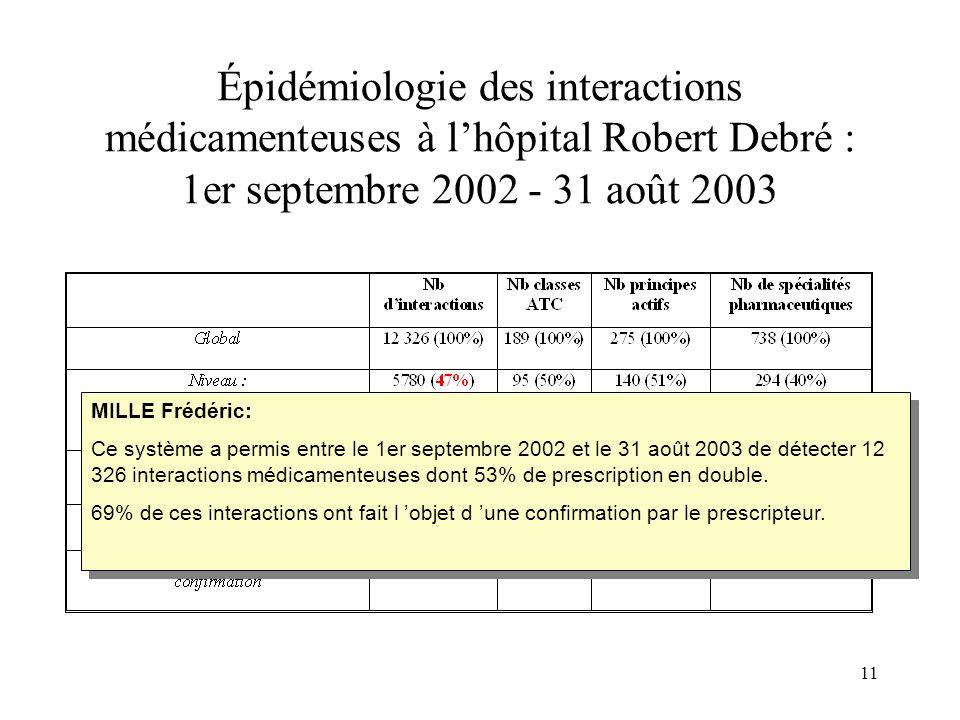 11 Épidémiologie des interactions médicamenteuses à lhôpital Robert Debré : 1er septembre 2002 - 31 août 2003 MILLE Frédéric: Ce système a permis entre le 1er septembre 2002 et le 31 août 2003 de détecter 12 326 interactions médicamenteuses dont 53% de prescription en double.
