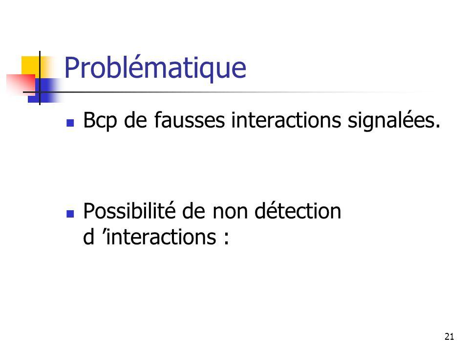 21 Problématique Bcp de fausses interactions signalées.