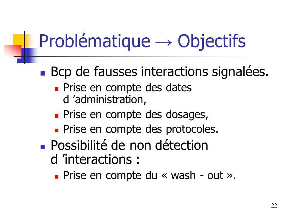 22 Problématique Objectifs Bcp de fausses interactions signalées.