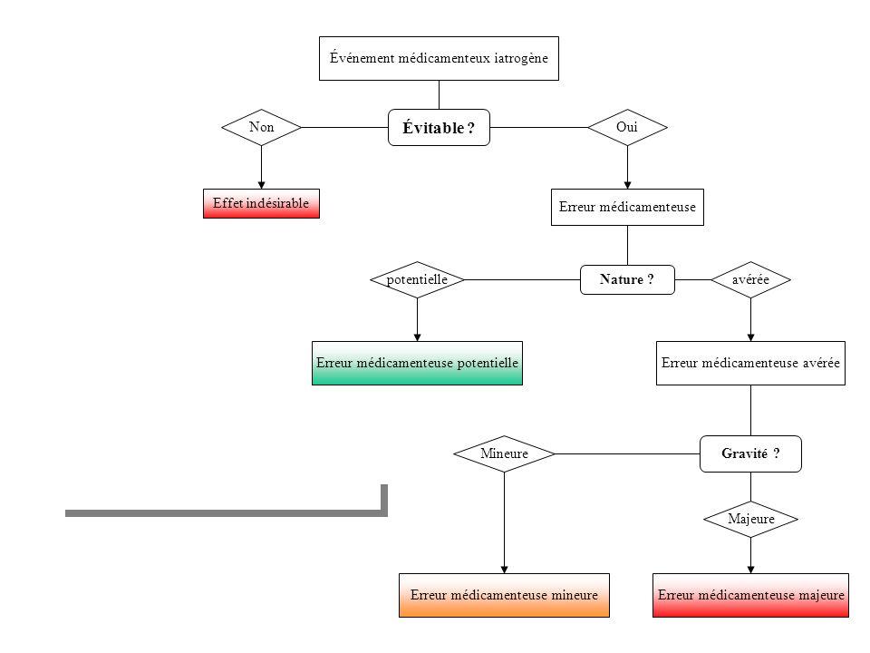 14 Service rendu par PCS (3) Conclusion : PCS permet d arrêter des interactions.