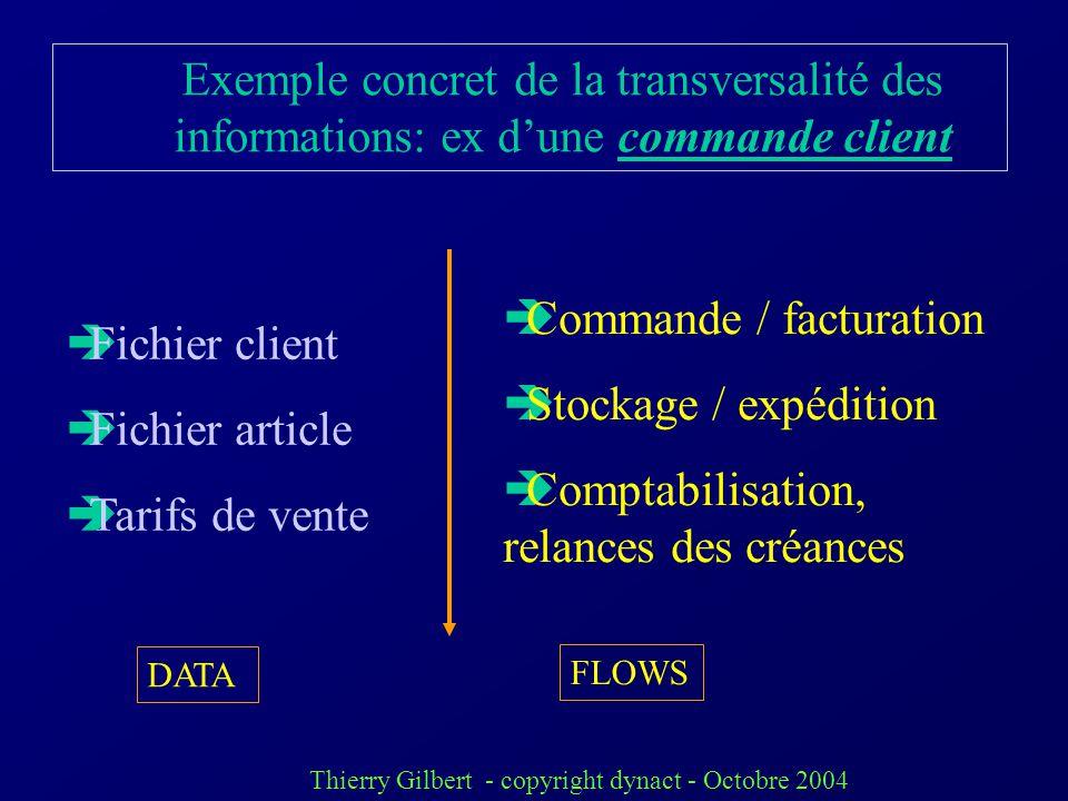 Thierry Gilbert - copyright dynact - Octobre 2004 Fonctions concernées Commerce, ADV Production Logistique R/D Comptabilité Finances Articles Clients