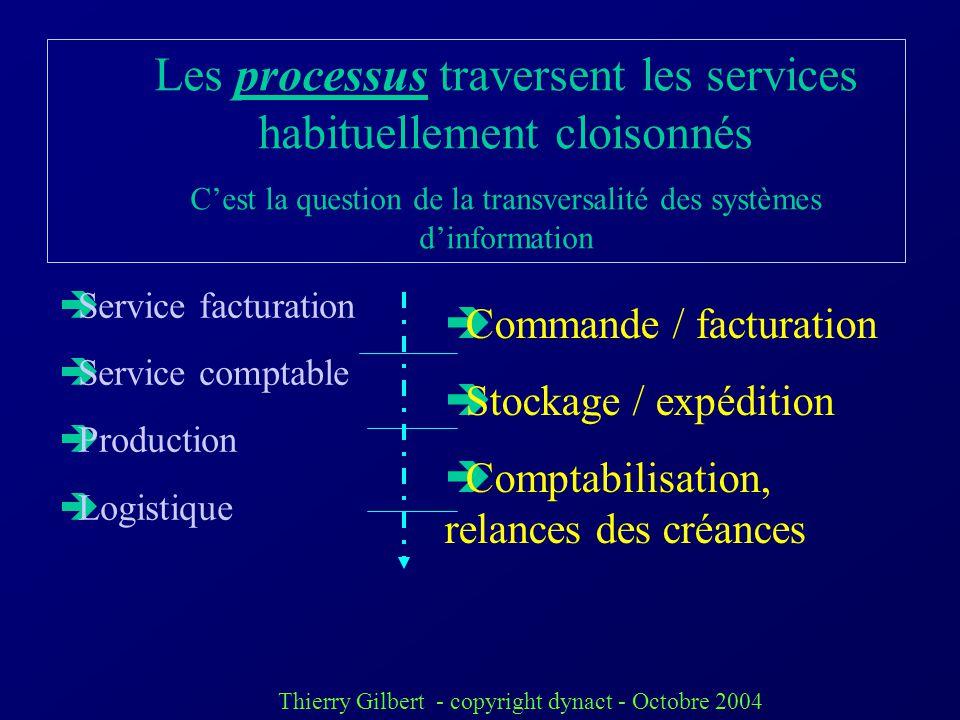 Thierry Gilbert - copyright dynact - Octobre 2004 Exemple concret de la transversalité des informations: ex dune commande client Fichier client Fichie