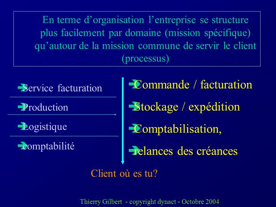 Thierry Gilbert - copyright dynact - Octobre 2004 Les processus traversent les services habituellement cloisonnés Cest la question de la transversalit