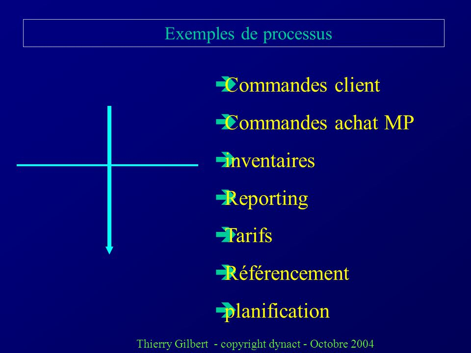 Thierry Gilbert - copyright dynact - Octobre 2004 Exemples de processus Commandes client Commandes achat MP inventaires Reporting Tarifs Référencement planification