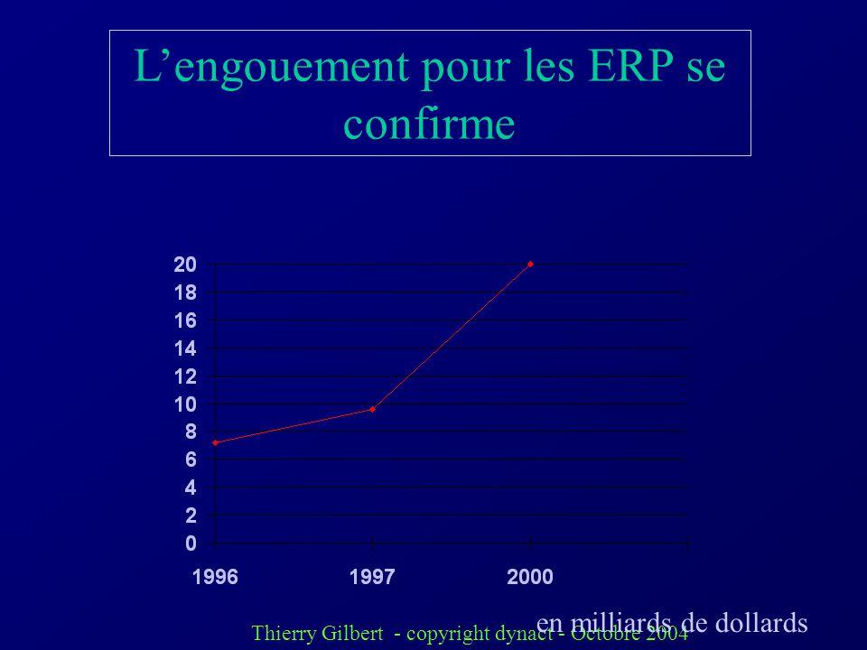 Thierry Gilbert - copyright dynact - Octobre 2004 Le Marché Français des ERP Les mêmes grands acteurs plus un marché morcelé: ADONIXCibles PME GENERIX