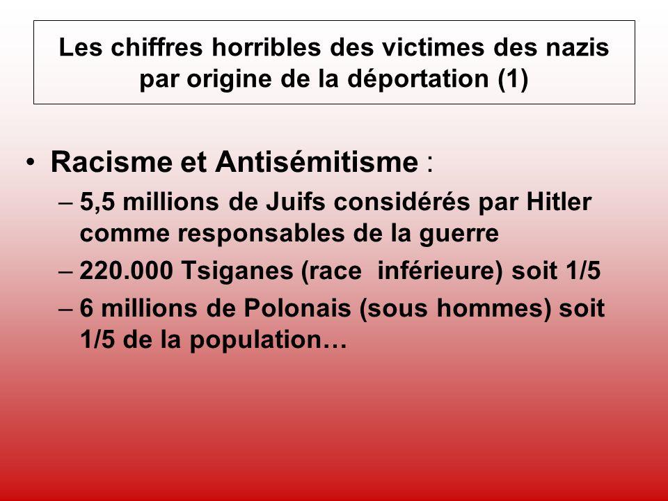 Les chiffres horribles des victimes des nazis par origine de la déportation (2) Homosexuels (estimation basse à 10000) Témoins de Jéhovah Politiques allemands (+ de 1million) Résistants français (60 000 dont 30 000 disparus et aussi 30 000 fusillés) Militaires français « irrécupérables »
