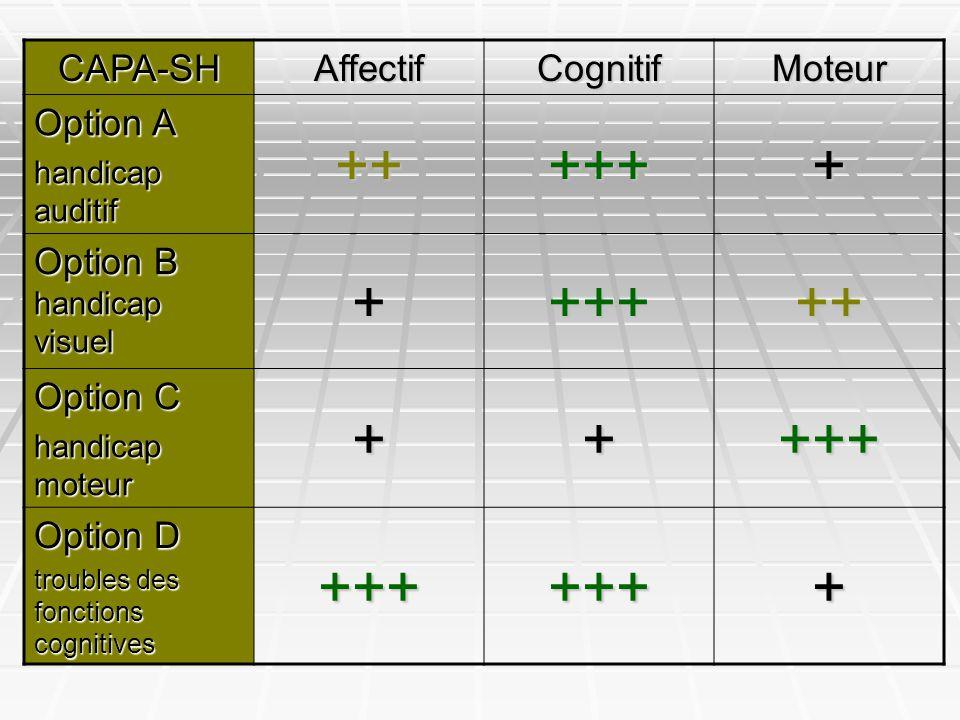 CAPA-SHAffectifCognitifMoteur Option A handicap auditif ++++++ Option B handicap visuel ++++++ Option C handicap moteur +++++ Option D troubles des fo