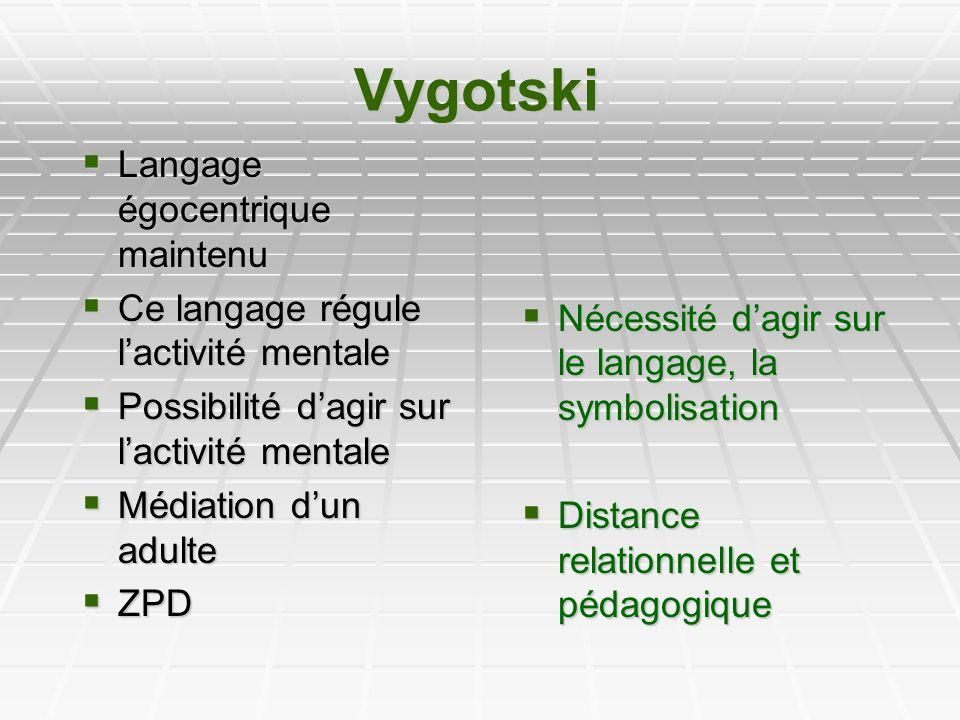 Vygotski Nécessité dagir sur le langage, la symbolisation Nécessité dagir sur le langage, la symbolisation Distance relationnelle et pédagogique Dista