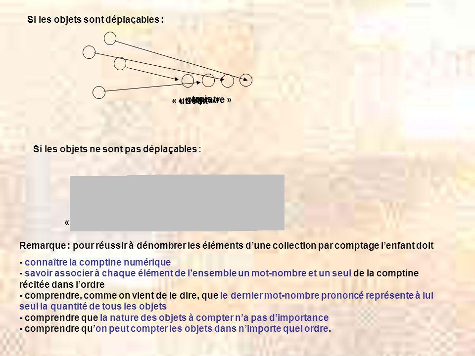 Si les objets sont déplaçables : Si les objets ne sont pas déplaçables : « un » « deux » « trois » « quatre » « un » « deux » « trois » « quatre » Remarque : pour réussir à dénombrer les éléments dune collection par comptage lenfant doit - connaître la comptine numérique - savoir associer à chaque élément de lensemble un mot-nombre et un seul de la comptine récitée dans lordre - comprendre, comme on vient de le dire, que le dernier mot-nombre prononcé représente à lui seul la quantité de tous les objets - comprendre que la nature des objets à compter na pas dimportance - comprendre quon peut compter les objets dans nimporte quel ordre.