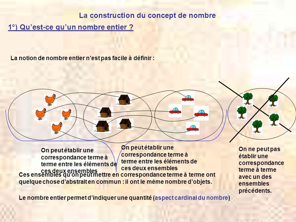 La construction du concept de nombre 1°) Quest-ce quun nombre entier ? La notion de nombre entier nest pas facile à définir : Ces ensembles quon peut