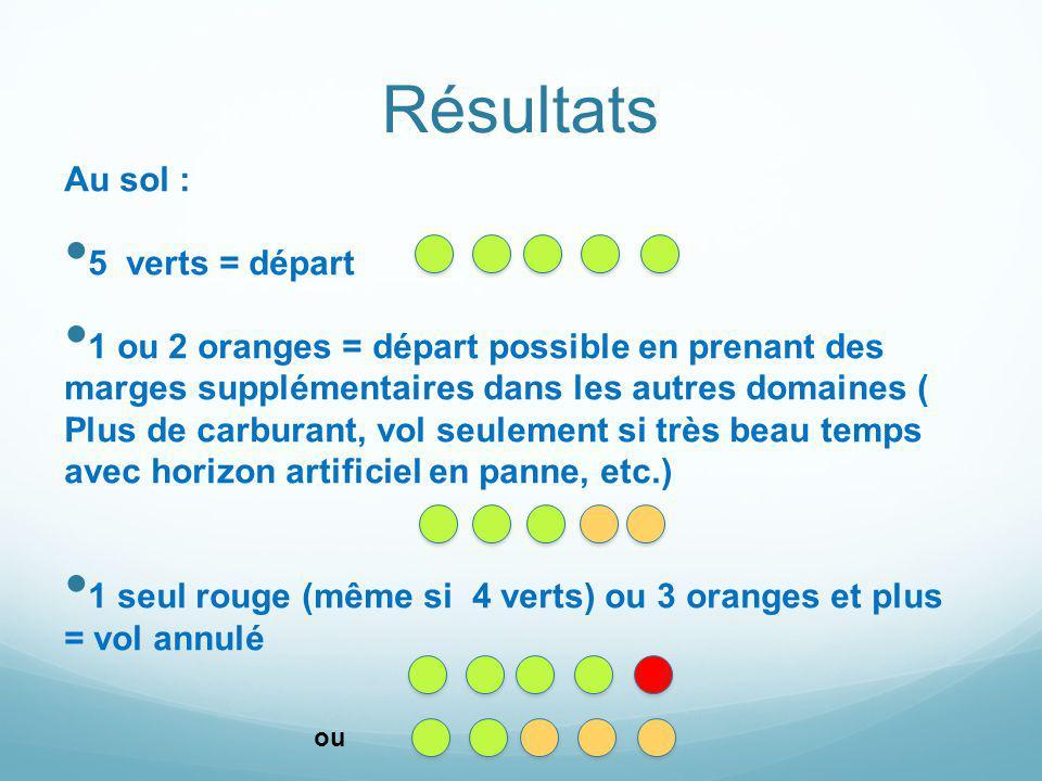 Résultats Au sol : 5 verts = départ 1 ou 2 oranges = départ possible en prenant des marges supplémentaires dans les autres domaines ( Plus de carburan