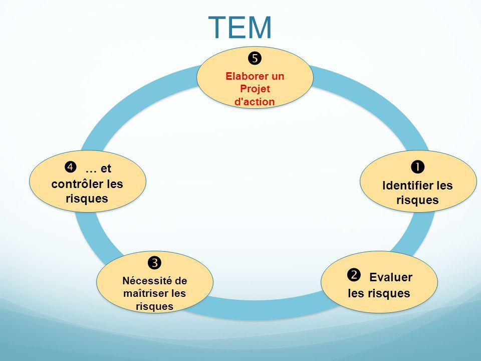 TEM Mais comment identifier les menaces, de la façon la plus exhaustive possible.