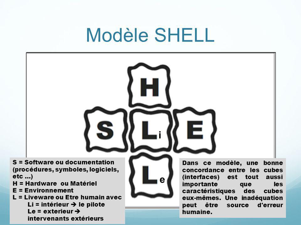 Modèle SHELL S = Software ou documentation (procédures, symboles, logiciels, etc …) H = Hardware ou Matériel E = Environnement L = Liveware ou Etre hu